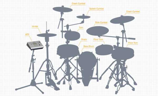 ATV aD5  Electronic Drum Modul